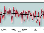 NAO Index 1860-2011 / Eigene Darstellung nach Pinto, J.G., and C.C. Raible (2011): Past and recent changes in the North Atlantic oscillation, WIREs Climate Change 2011